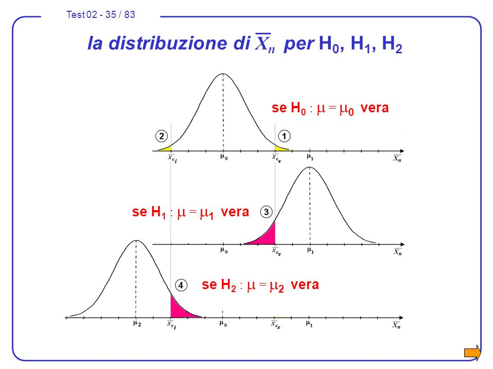 la distribuzione di Xn per H0, H1, H2