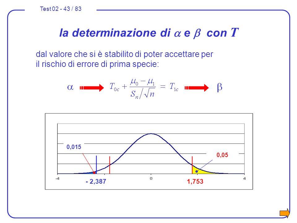 la determinazione di a e b con T