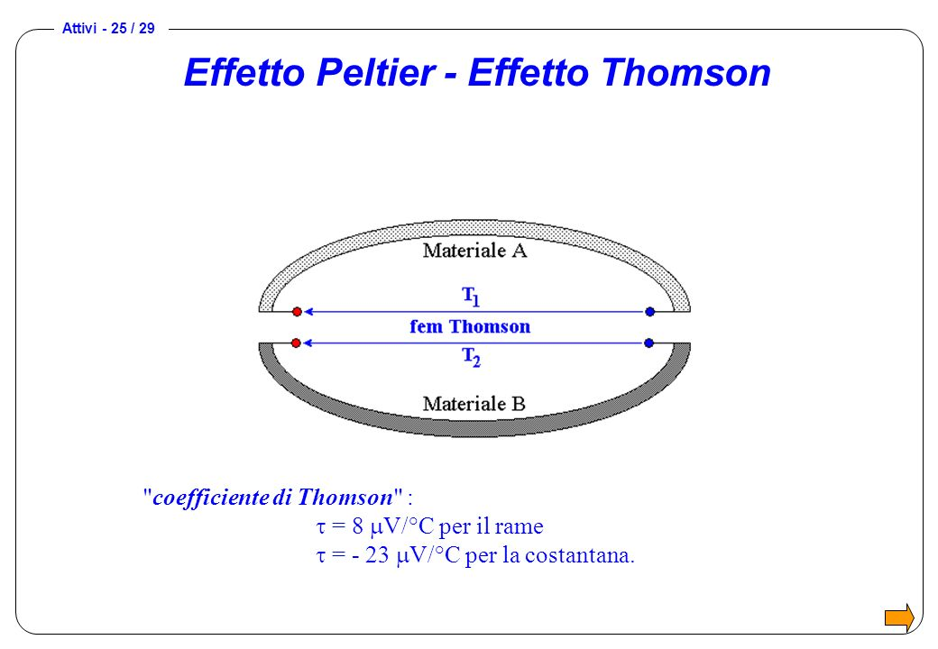 Effetto Peltier - Effetto Thomson