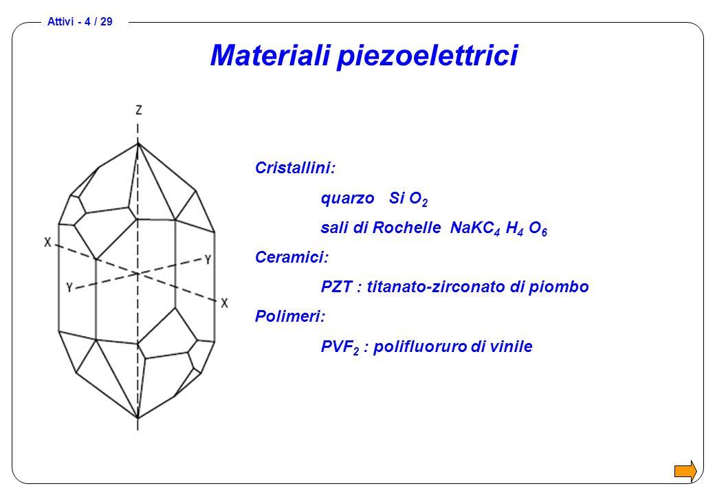 Materiali piezoelettrici