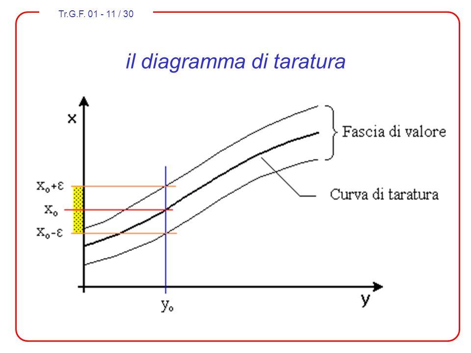 il diagramma di taratura