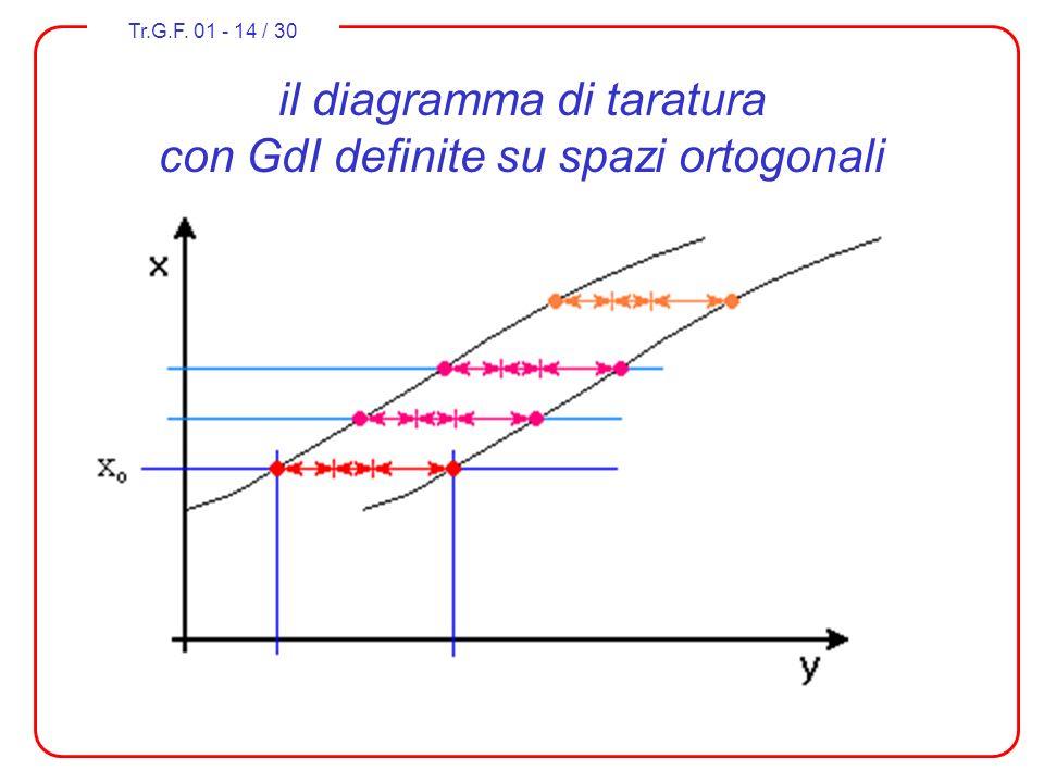 il diagramma di taratura con GdI definite su spazi ortogonali