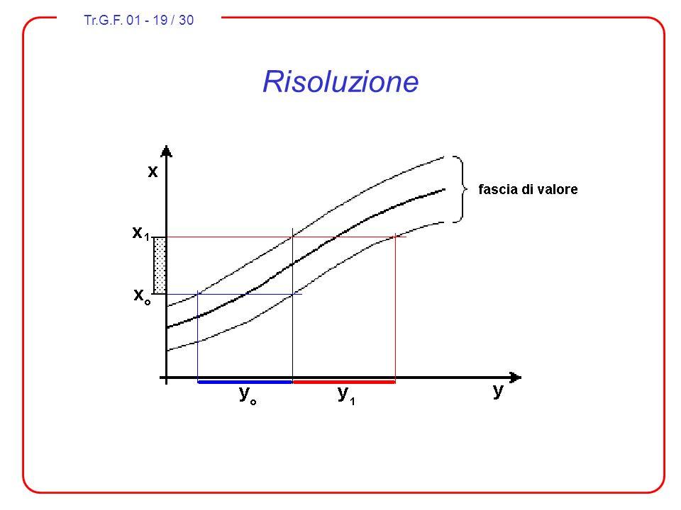 Risoluzione La risoluzione (resolution) esprime la attitudine del trasduttore di rilevare piccole variazioni del misurando.