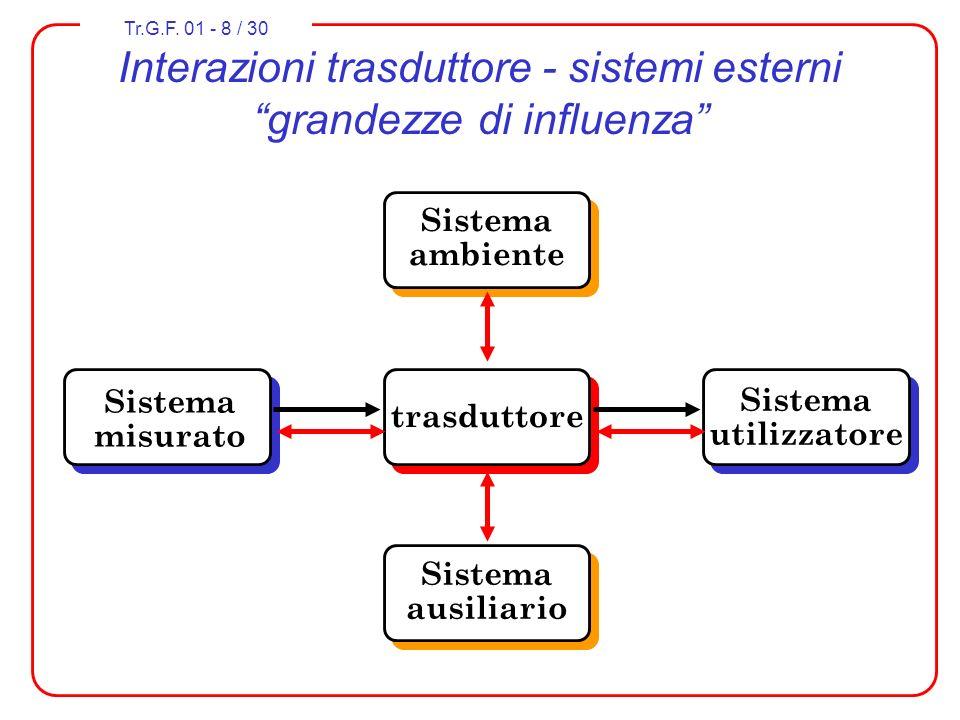 Interazioni trasduttore - sistemi esterni grandezze di influenza