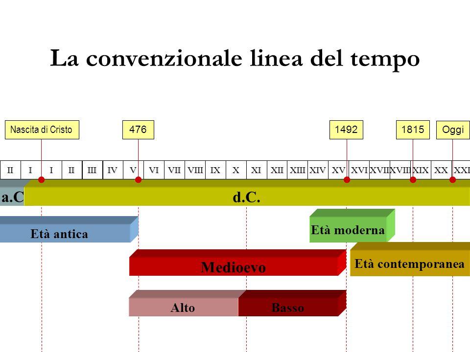 La convenzionale linea del tempo