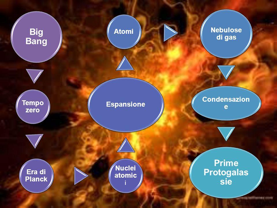 Big Bang Tempo zero. Era di Planck. Nuclei atomici. Espansione. Atomi. Nebulose di gas. Condensazione.