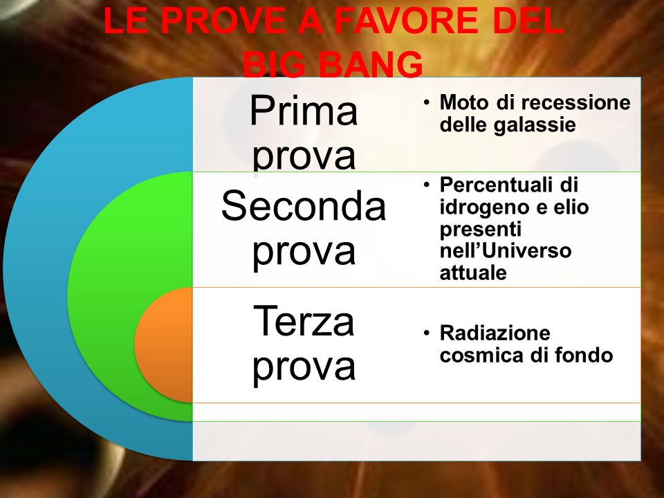 LE PROVE A FAVORE DEL BIG BANG