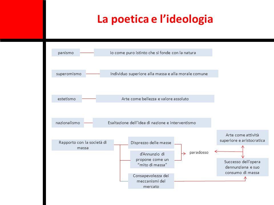 La poetica e l'ideologia