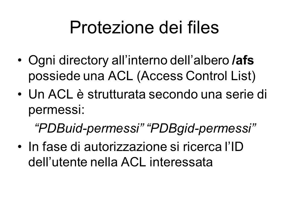 PDBuid-permessi PDBgid-permessi