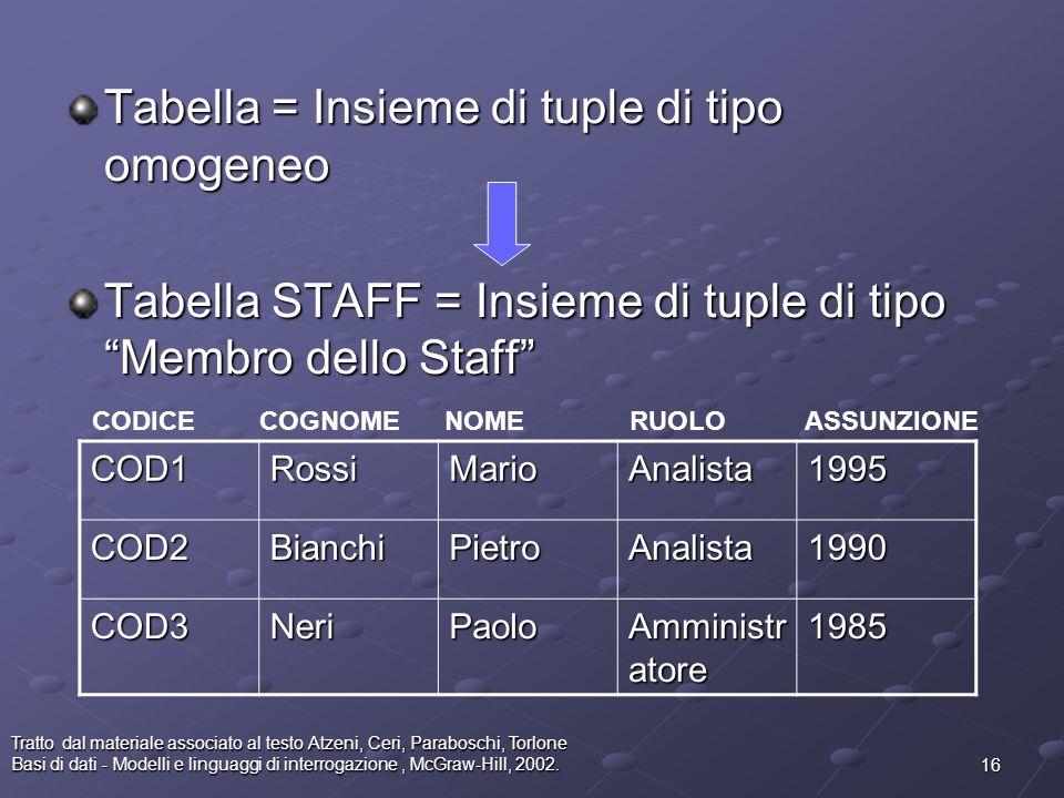 Tabella = Insieme di tuple di tipo omogeneo