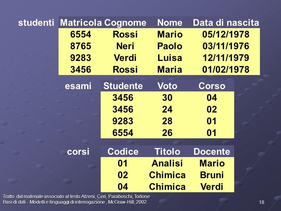 studenti Matricola Cognome Nome Data di nascita 6554 Rossi Mario