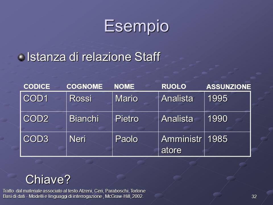 Esempio Istanza di relazione Staff Chiave COD1 Rossi Mario Analista