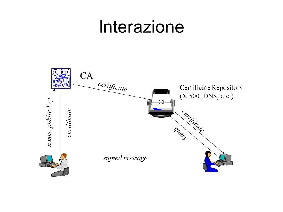 Interazione CA Certificate Repository (X.500, DNS, etc.)