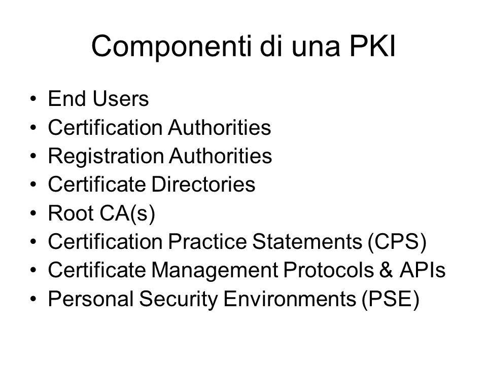 Componenti di una PKI End Users Certification Authorities