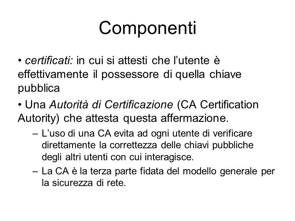 Componenti certificati: in cui si attesti che l'utente è effettivamente il possessore di quella chiave pubblica.