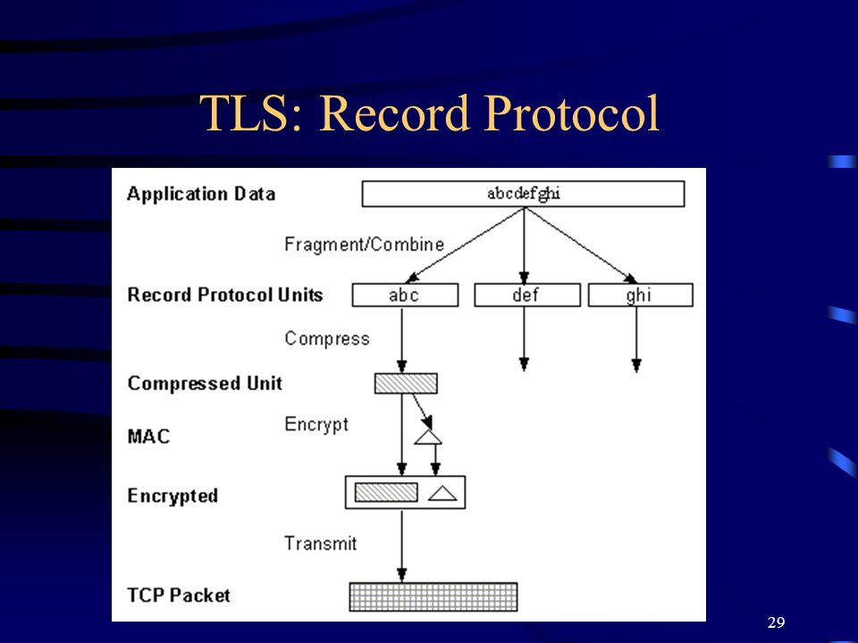 TLS: Record Protocol Currently no compression defined but could be