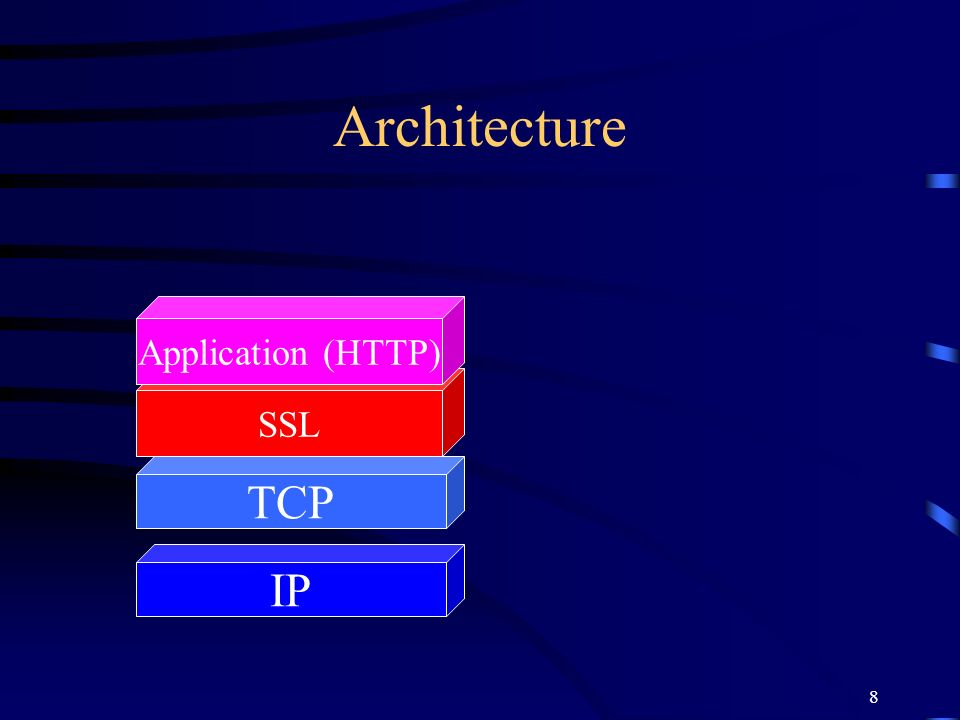 Architecture Application (HTTP) SSL TCP IP