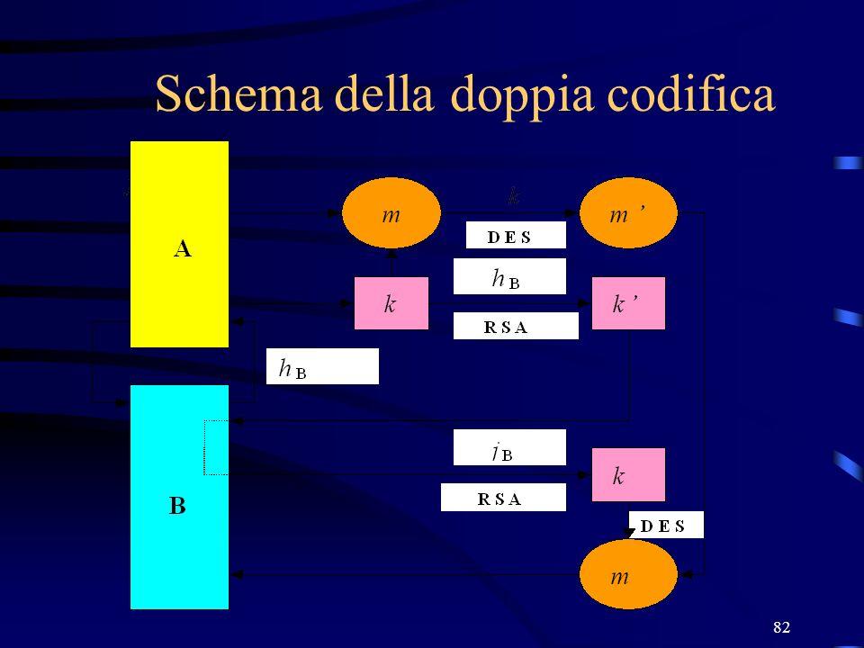 Schema della doppia codifica