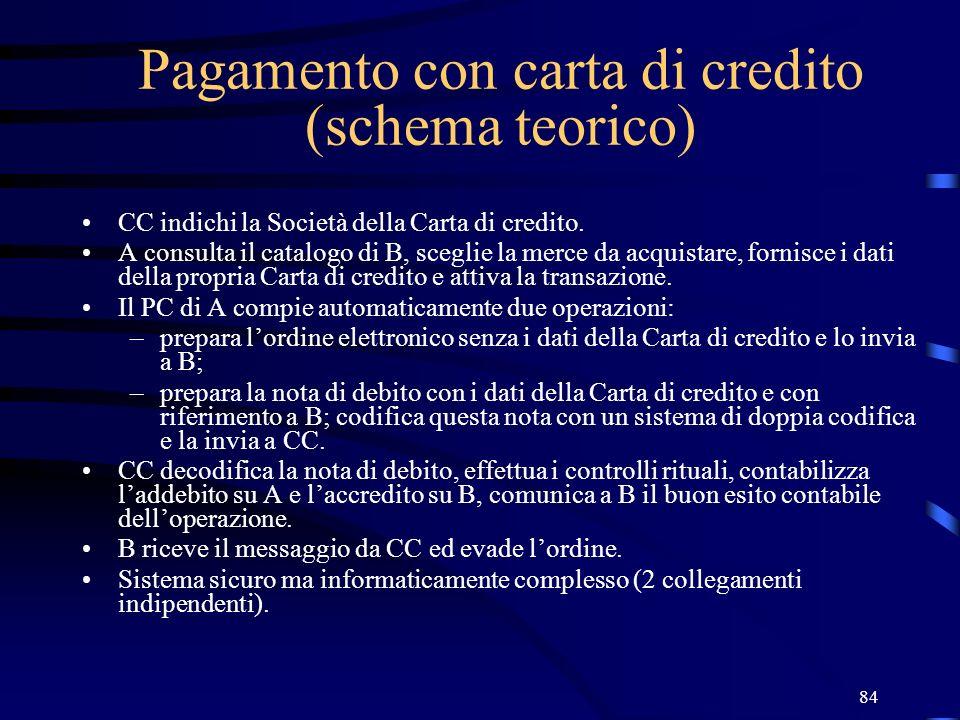 Pagamento con carta di credito (schema teorico)