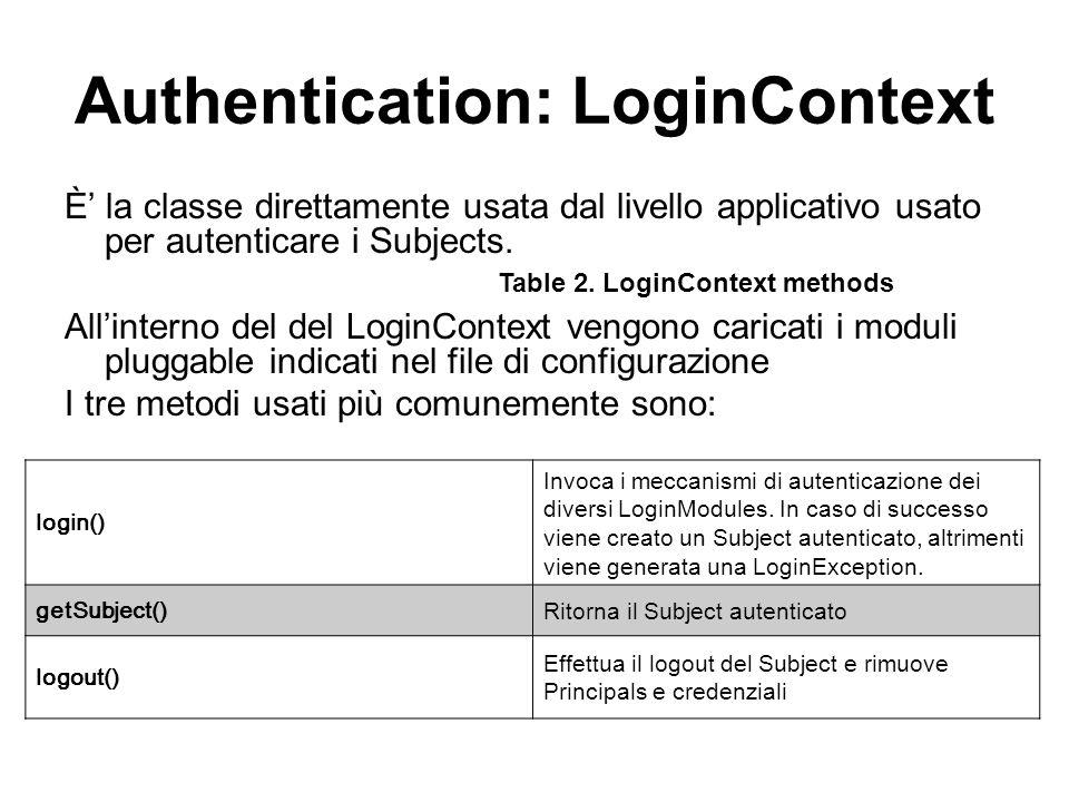 Authentication: LoginContext