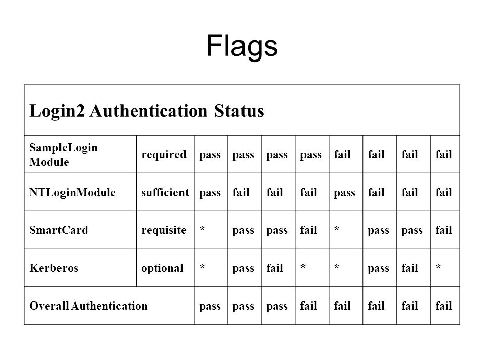 Flags Login2 Authentication Status SampleLogin Module required pass