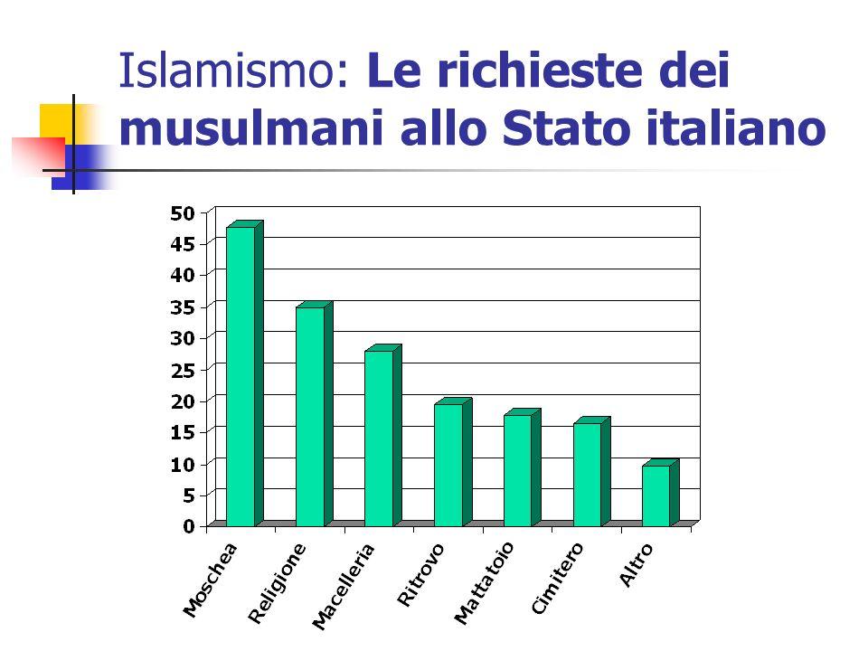 Islamismo: Le richieste dei musulmani allo Stato italiano