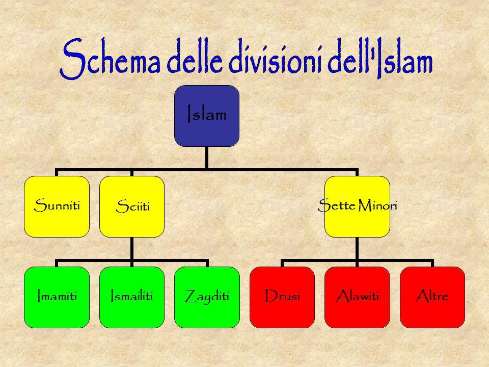 Schema delle divisioni dell Islam