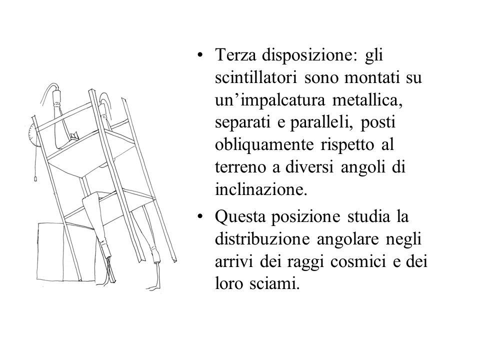Terza disposizione: gli scintillatori sono montati su un'impalcatura metallica, separati e paralleli, posti obliquamente rispetto al terreno a diversi angoli di inclinazione.