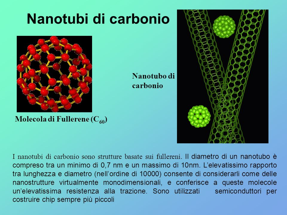Nanotubi di carbonio Nanotubo di carbonio Molecola di Fullerene (C60)