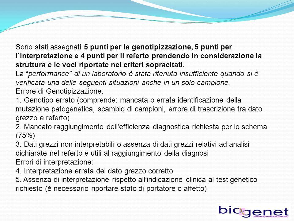 Sono stati assegnati 5 punti per la genotipizzazione, 5 punti per l'interpretazione e 4 punti per il referto prendendo in considerazione la struttura e le voci riportate nei criteri sopracitati.