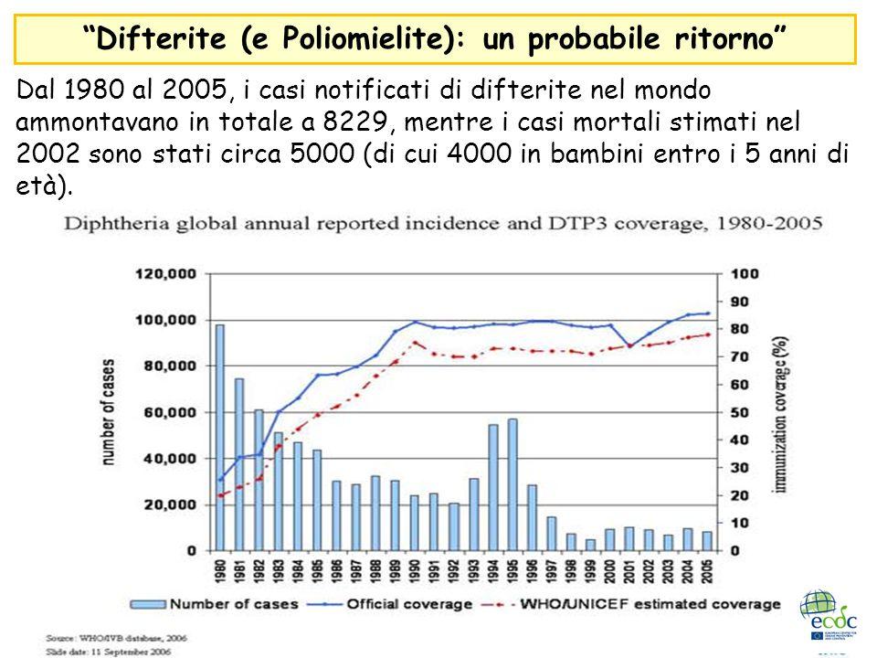 Difterite (e Poliomielite): un probabile ritorno