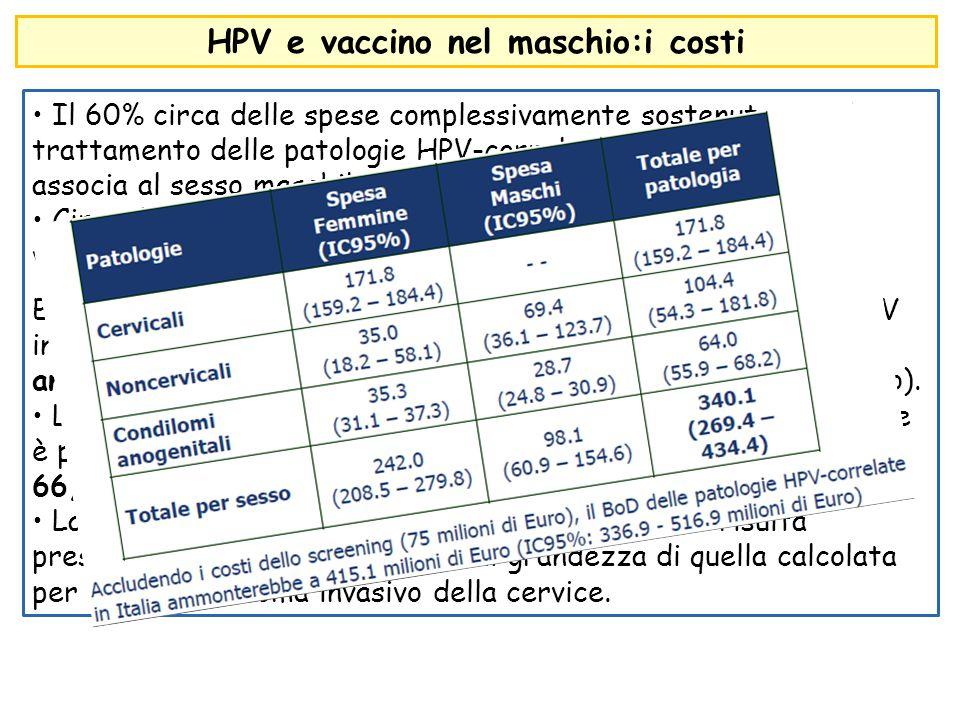 HPV e vaccino nel maschio:i costi