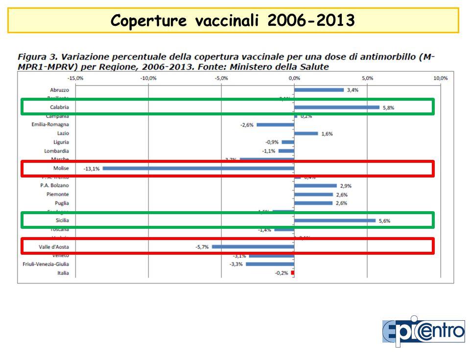 Coperture vaccinali 2006-2013
