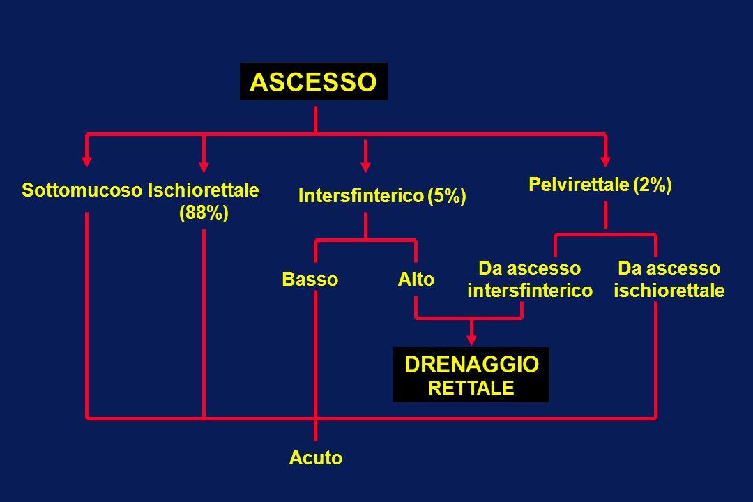 Da ascesso intersfinterico Da ascesso ischiorettale