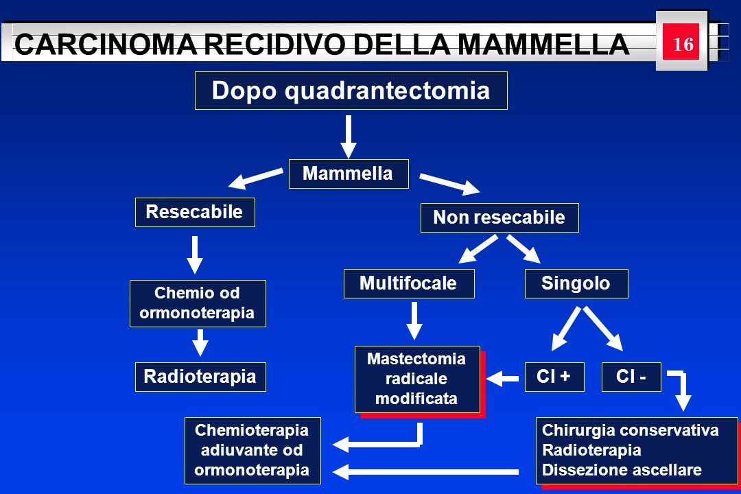 Dopo quadrantectomia 16 Mammella Resecabile Non resecabile Multifocale