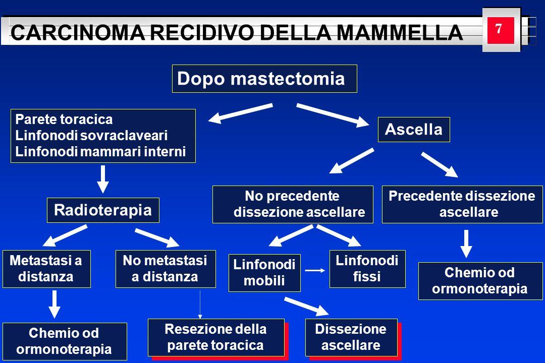 Dopo mastectomia Ascella Radioterapia 7 Parete toracica