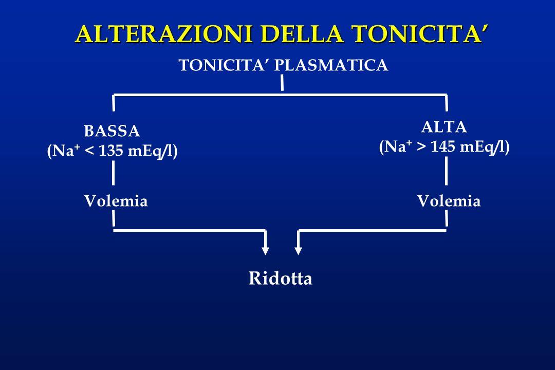 Ridotta TONICITA' PLASMATICA ALTA (Na+ > 145 mEq/l) BASSA