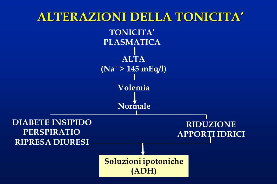 TONICITA' PLASMATICA ALTA. (Na+ > 145 mEq/l) Volemia. Normale. DIABETE INSIPIDO. PERSPIRATIO. RIPRESA DIURESI.