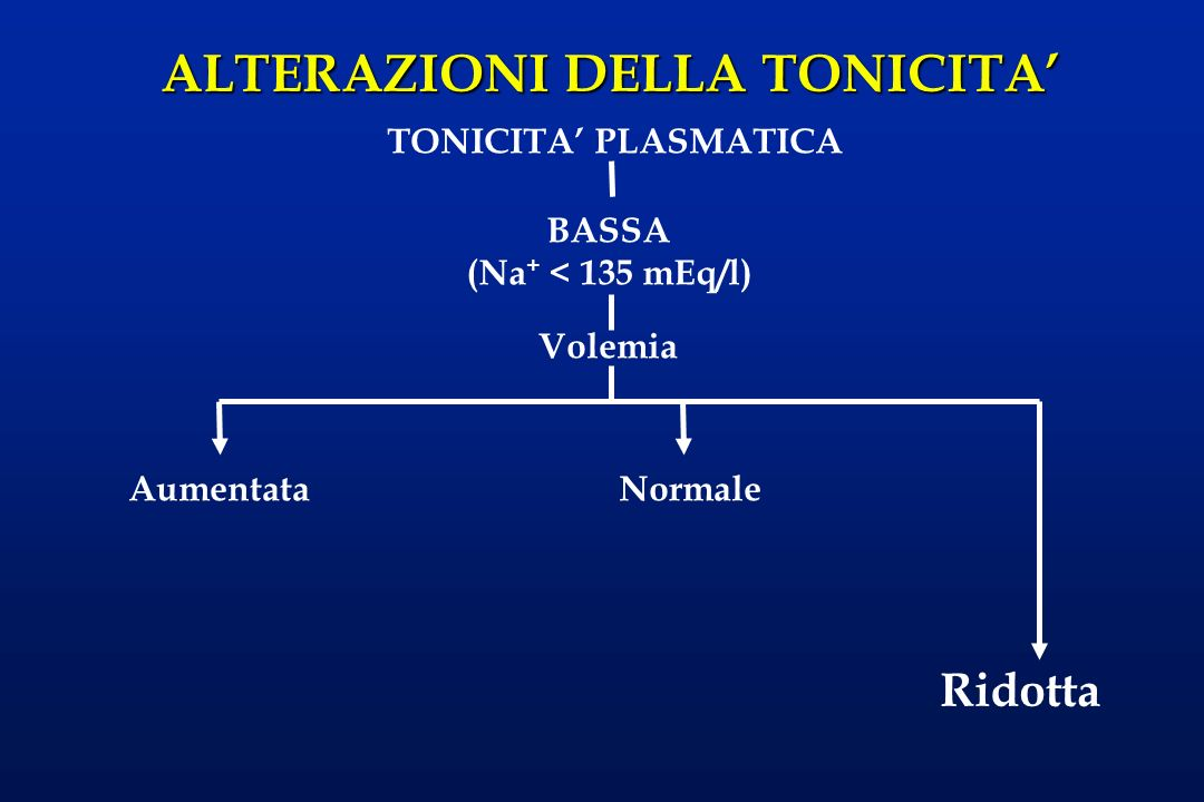 Ridotta TONICITA' PLASMATICA BASSA (Na+ < 135 mEq/l) Volemia