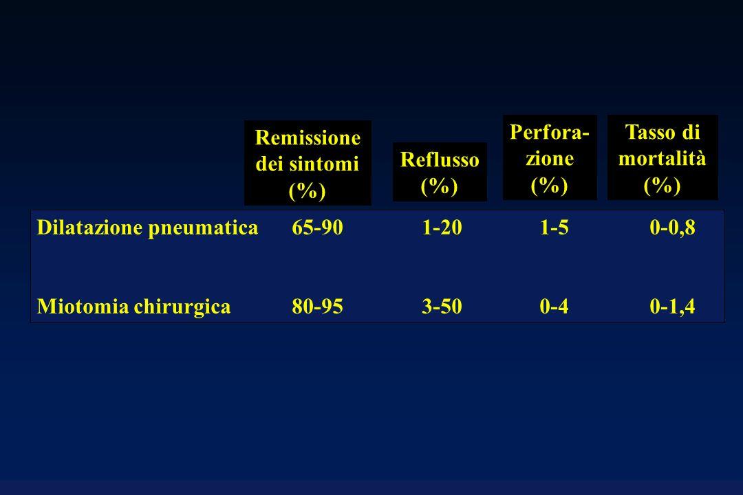Remissione dei sintomi (%)