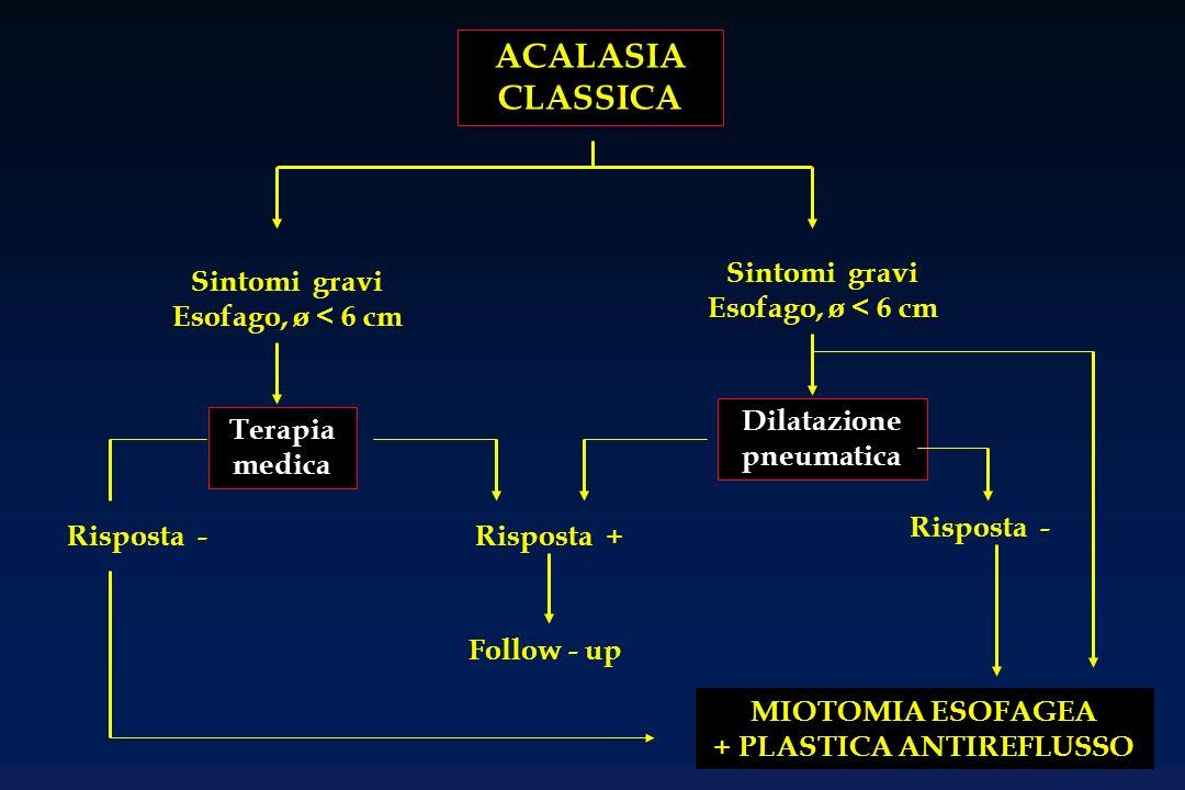 Dilatazione pneumatica + PLASTICA ANTIREFLUSSO