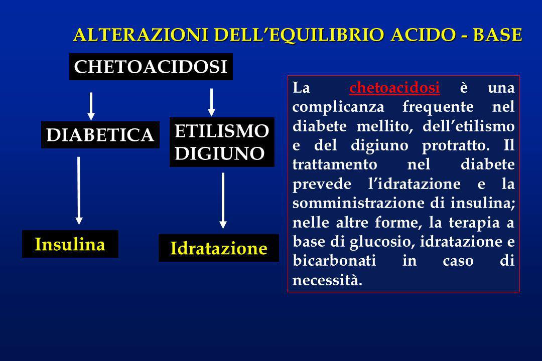CHETOACIDOSI ETILISMO DIABETICA DIGIUNO Insulina Idratazione