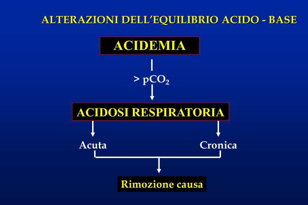 ACIDEMIA > pCO2 ACIDOSI RESPIRATORIA Acuta Cronica Rimozione causa