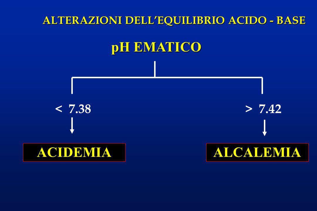 pH EMATICO ACIDEMIA ALCALEMIA