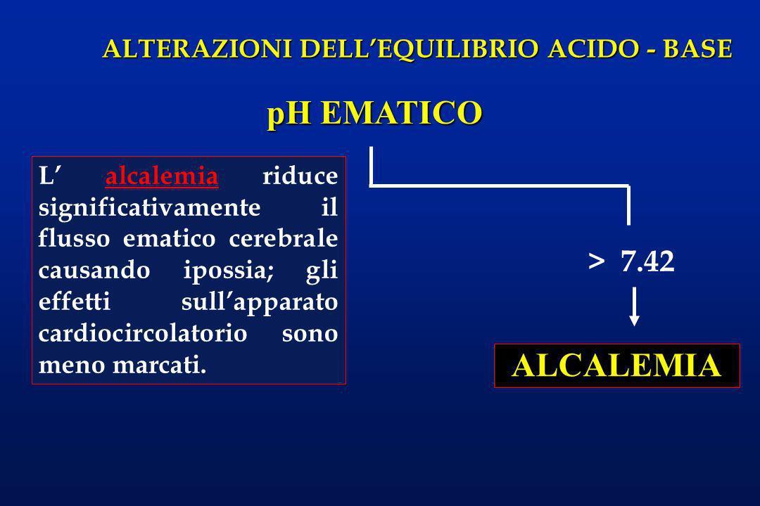 pH EMATICO ALCALEMIA > 7.42