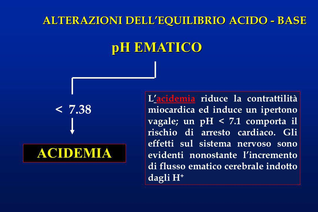 pH EMATICO ACIDEMIA < 7.38