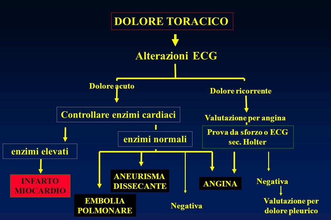 DOLORE TORACICO Alterazioni ECG Controllare enzimi cardiaci