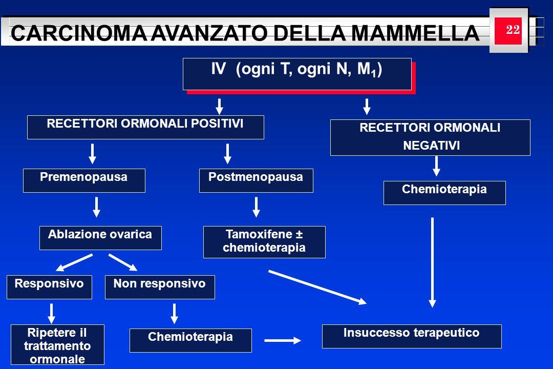 IV (ogni T, ogni N, M1) 22 RECETTORI ORMONALI POSITIVI