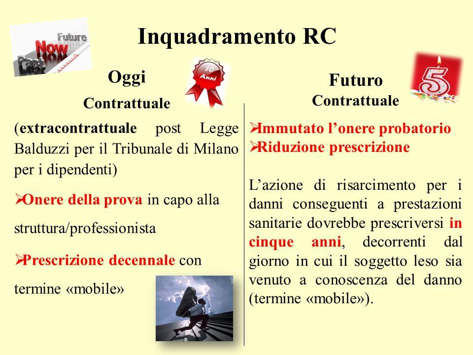 Inquadramento RC Oggi Futuro Contrattuale Contrattuale
