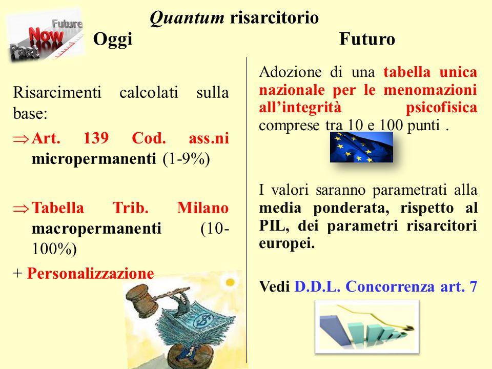 Quantum risarcitorio Oggi Futuro Risarcimenti calcolati sulla base: